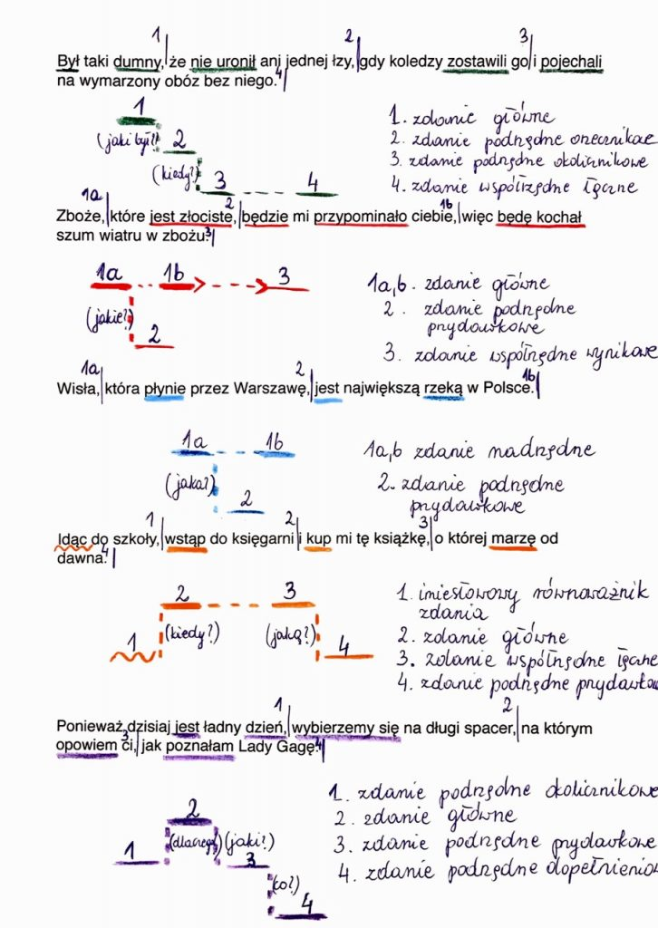 przykłady analizy zdania złożonego